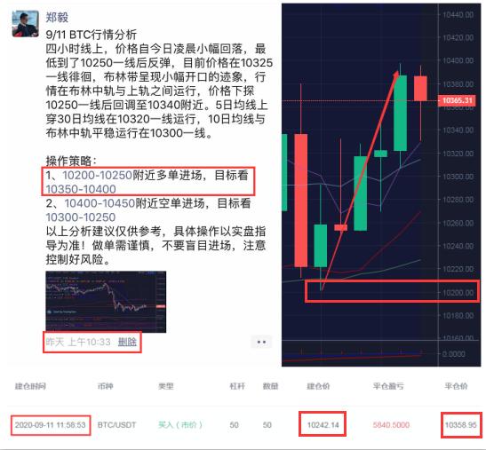 郑毅:BTC日内承压回调 震荡蓄力攻势稍缓 这些信号需要注意