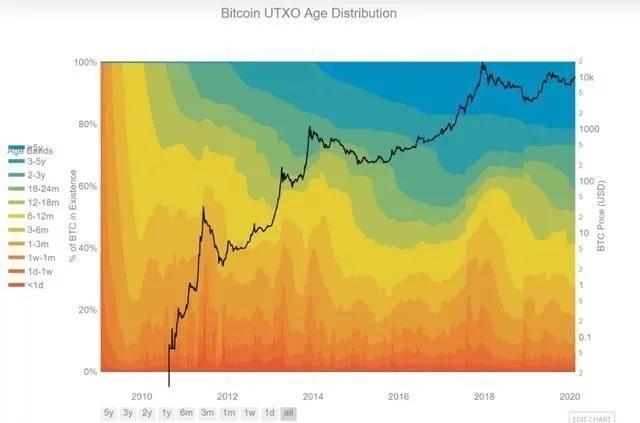 数据显示,42%的比特币至少有两年没有移动过,比特币将再创历史新高。