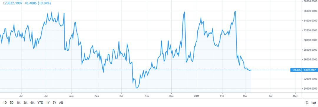 研报   BTC闪电网络节点数量环比增加19%,基本情况保持稳定