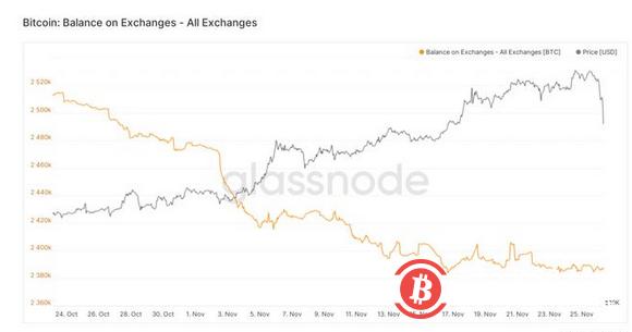 为什么比特币价格在12月初可能会出现大幅波动