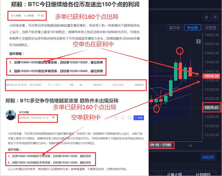 郑毅:BTC今日第二次给各位币友送出160个点的利润 空单持续获利中