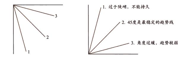 K线图解 —— 趋势线